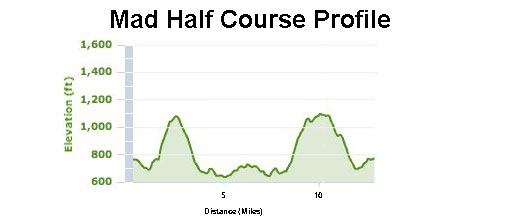 Mad-Half-Course-Profile